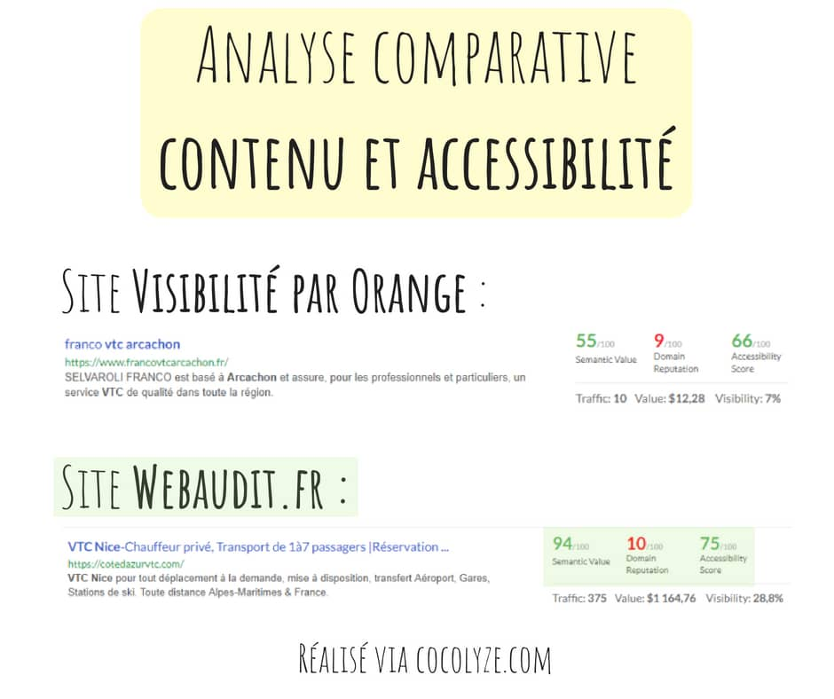 Visibilité par orange vs webaudit